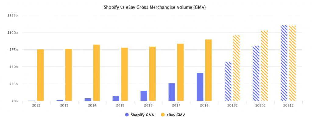 Shopify vs Ebay